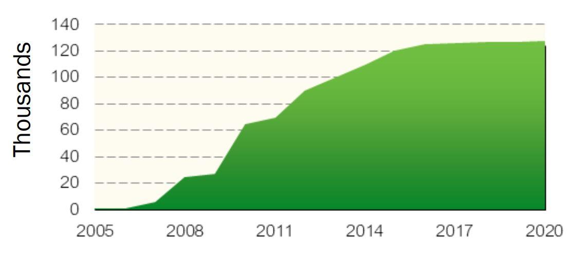 Planner Distribution History